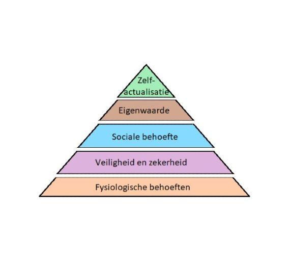 Hoe kan de piramide van Maslow jou helpen in je behoeften?